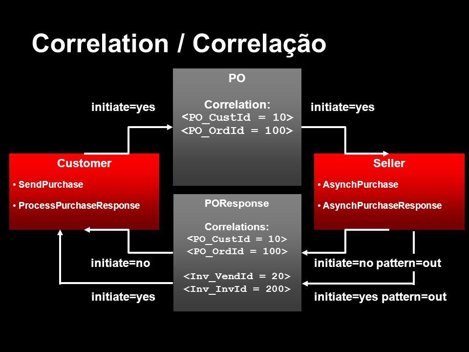 Correlation / Correlação Customer SendPurchase ProcessPurchaseResponse PO Correlation: POResponse Correlations: Seller AsynchPurchase AsynchPurchaseRe