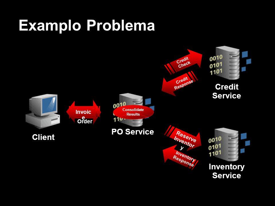 Examplo Problema Client PO Service Credit Service Inventory Service Purchas e Order Credit Check Reserve Inventor y Credit Response Inventory Response