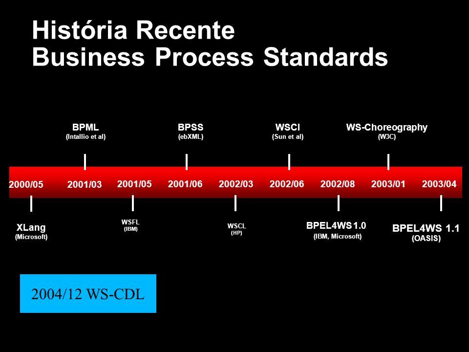 História Recente Business Process Standards 2000/05 XLang (Microsoft) 2001/03 BPML (Intallio et al) 2001/05 WSFL (IBM) 2001/06 BPSS (ebXML) 2002/03 BP