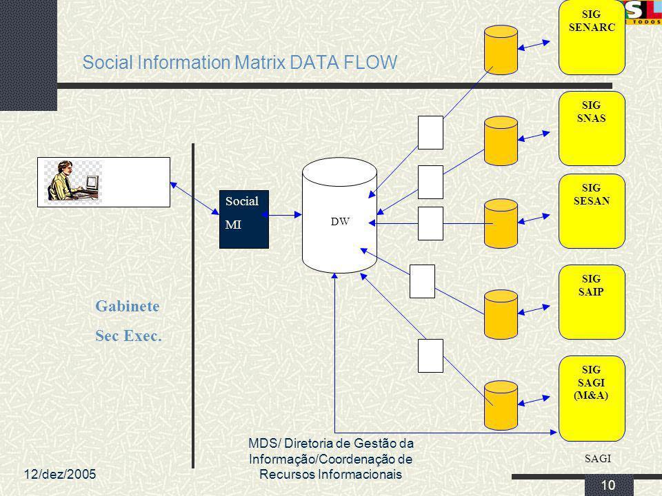 12/dez/2005 MDS/ Diretoria de Gestão da Informação/Coordenação de Recursos Informacionais 10 Social Information Matrix DATA FLOW SIG SAGI (M&A) SIG SE