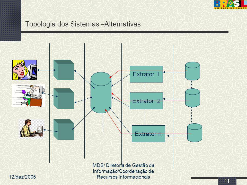 12/dez/2005 MDS/ Diretoria de Gestão da Informação/Coordenação de Recursos Informacionais 11 Topologia dos Sistemas –Alternativas Extrator 1 Extrator