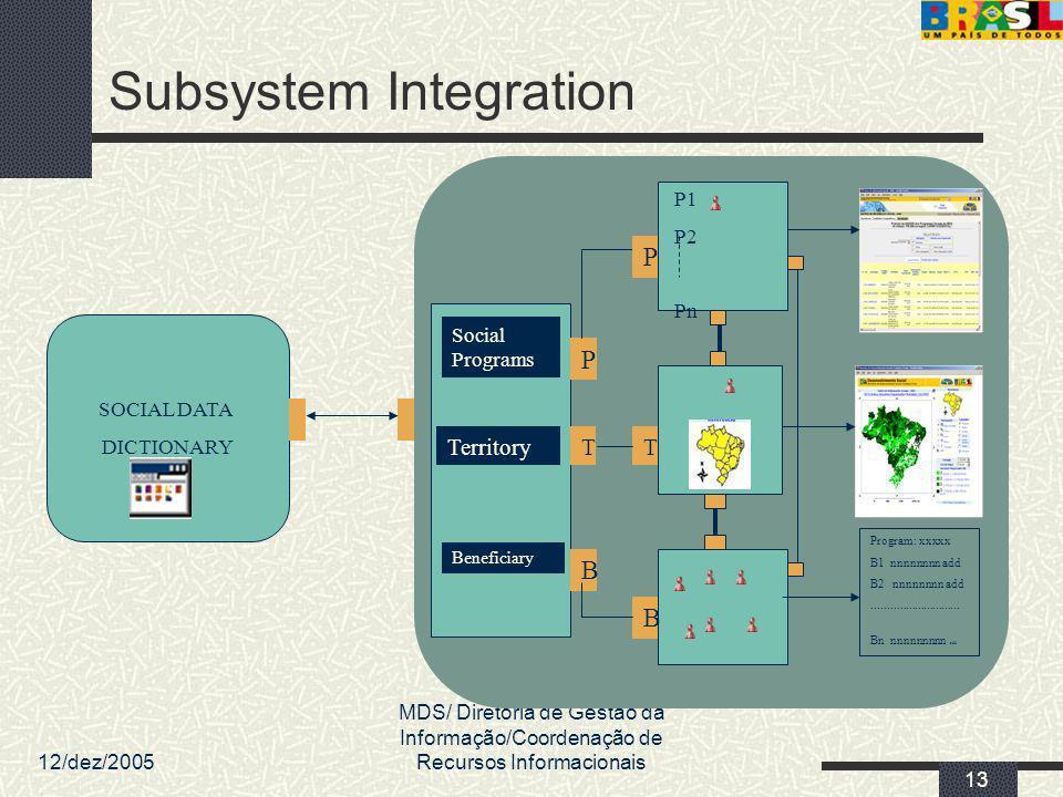 12/dez/2005 MDS/ Diretoria de Gestão da Informação/Coordenação de Recursos Informacionais 13 Subsystem Integration Beneficiary Territory Social Progra