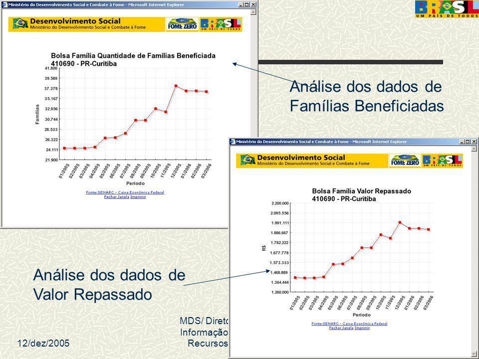 12/dez/2005 MDS/ Diretoria de Gestão da Informação/Coordenação de Recursos Informacionais 42 Análise dos dados de Valor Repassado Análise dos dados de