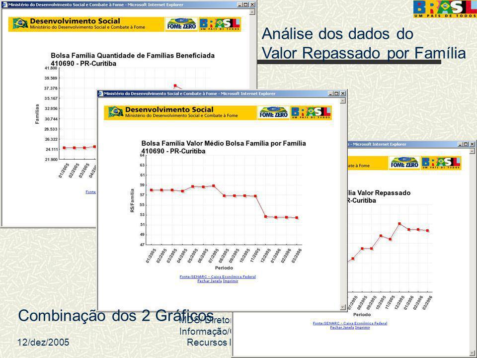 12/dez/2005 MDS/ Diretoria de Gestão da Informação/Coordenação de Recursos Informacionais 43 Análise dos dados do Valor Repassado por Família Combinaç