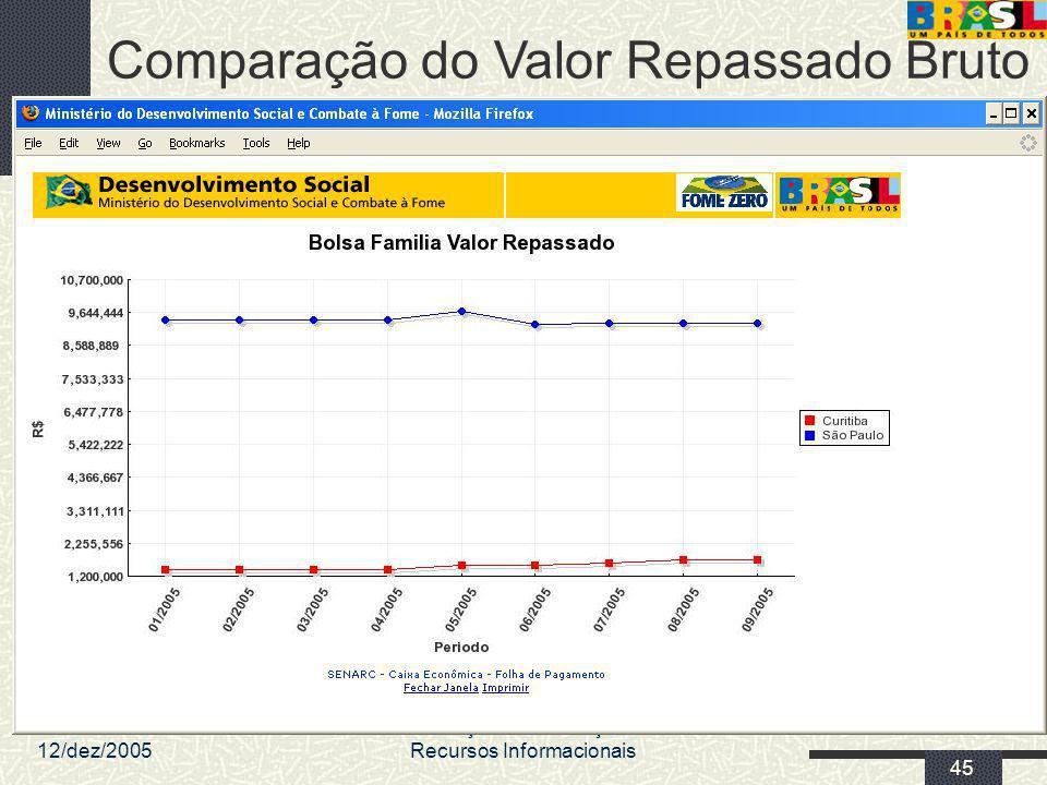 12/dez/2005 MDS/ Diretoria de Gestão da Informação/Coordenação de Recursos Informacionais 45 Comparação do Valor Repassado Bruto