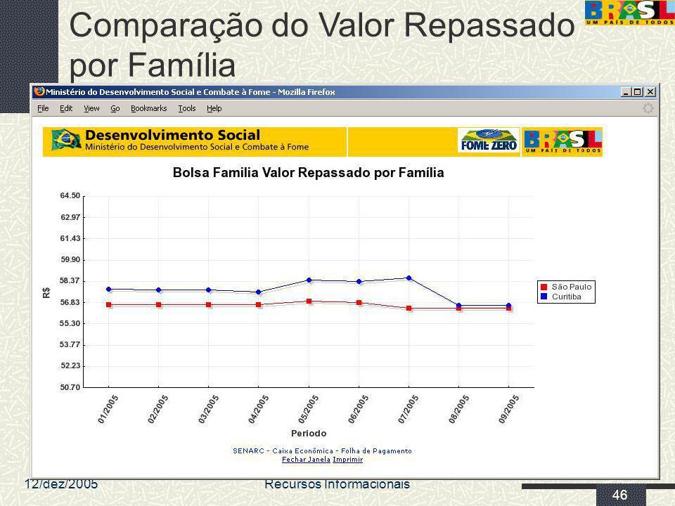 12/dez/2005 MDS/ Diretoria de Gestão da Informação/Coordenação de Recursos Informacionais 46 Comparação do Valor Repassado por Família