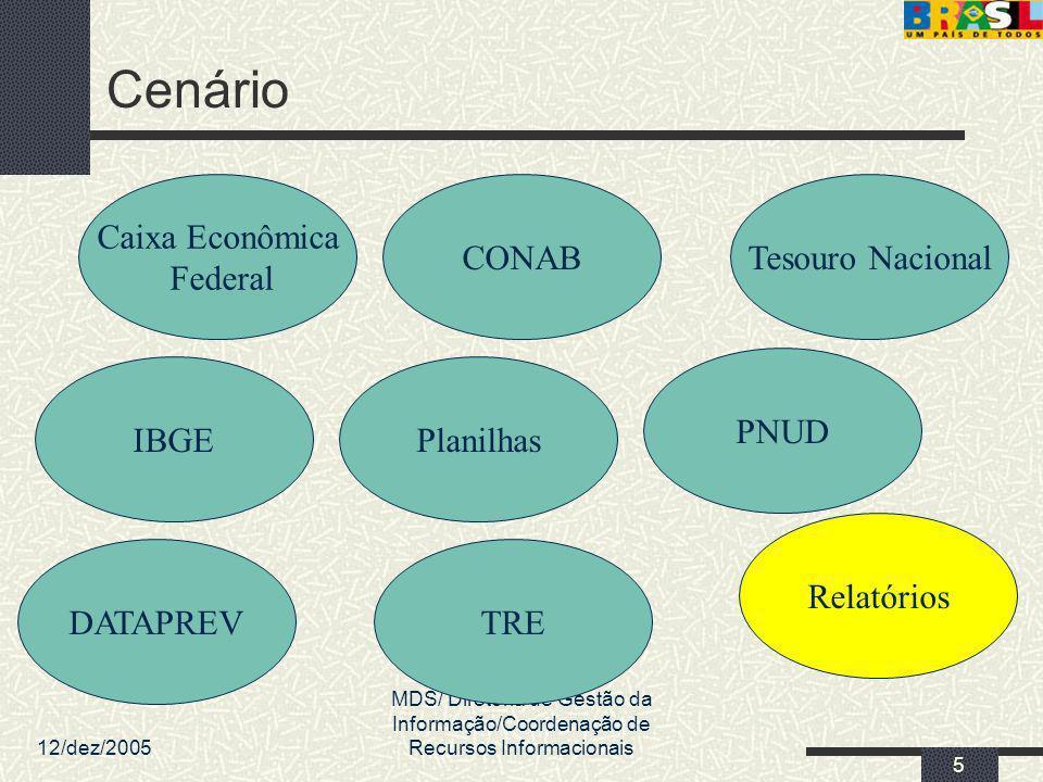 12/dez/2005 MDS/ Diretoria de Gestão da Informação/Coordenação de Recursos Informacionais 5 Cenário Planilhas DATAPREV CONAB TRE Tesouro Nacional Caix