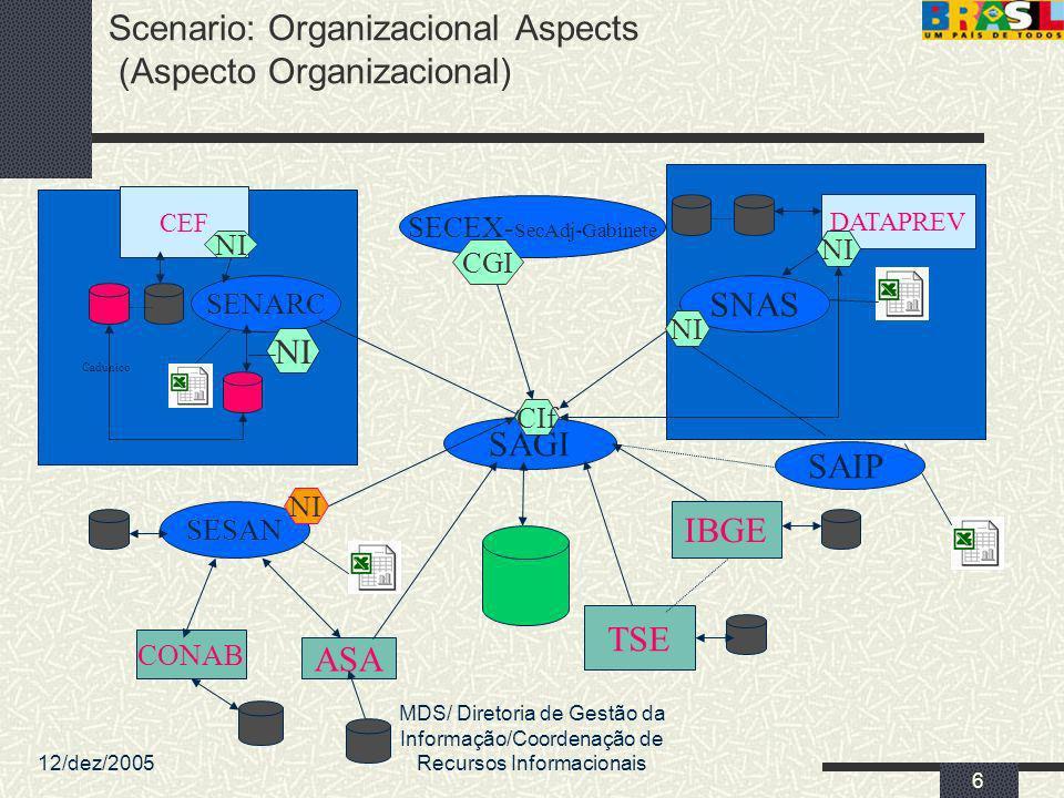 12/dez/2005 MDS/ Diretoria de Gestão da Informação/Coordenação de Recursos Informacionais 6 SAGI Scenario: Organizacional Aspects (Aspecto Organizacio