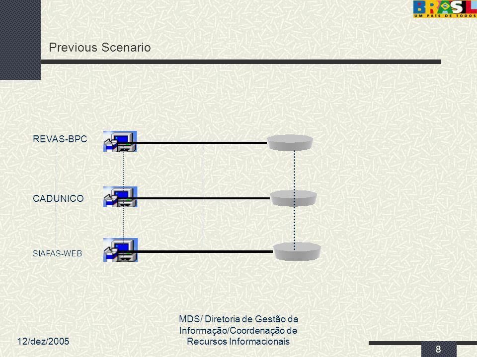 12/dez/2005 MDS/ Diretoria de Gestão da Informação/Coordenação de Recursos Informacionais 69 Detalhe da Solução (Georreferenciamento) Camada de Apresentação Regras de Negócio Zoom Busca de Informação Pan Link com outros aplicativos Borda Rótulos Cores Mapas do Usuário Dados Tabelas