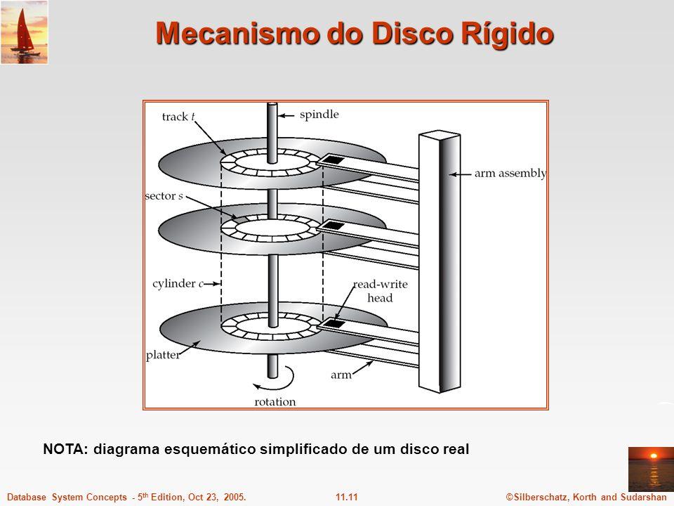©Silberschatz, Korth and Sudarshan11.11Database System Concepts - 5 th Edition, Oct 23, 2005. Mecanismo do Disco Rígido NOTA: diagrama esquemático sim