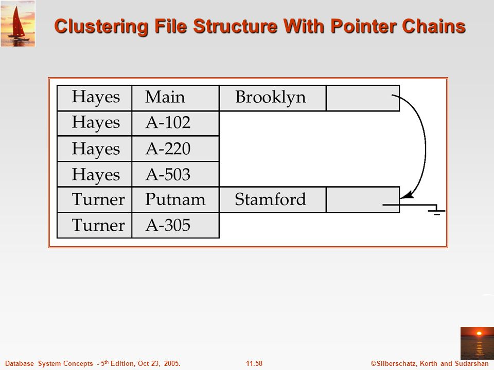 ©Silberschatz, Korth and Sudarshan11.58Database System Concepts - 5 th Edition, Oct 23, 2005. Clustering File Structure With Pointer Chains
