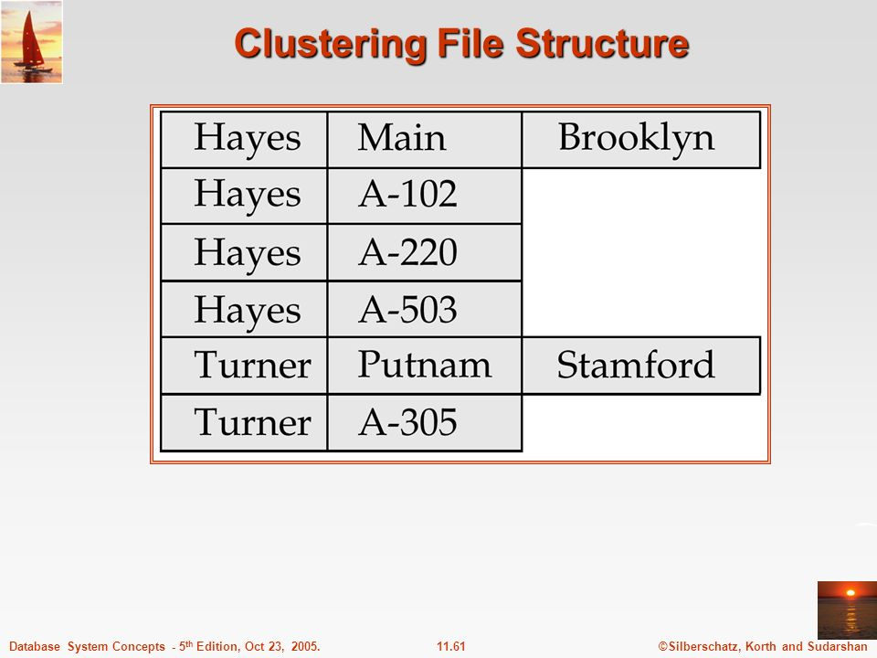 ©Silberschatz, Korth and Sudarshan11.61Database System Concepts - 5 th Edition, Oct 23, 2005. Clustering File Structure