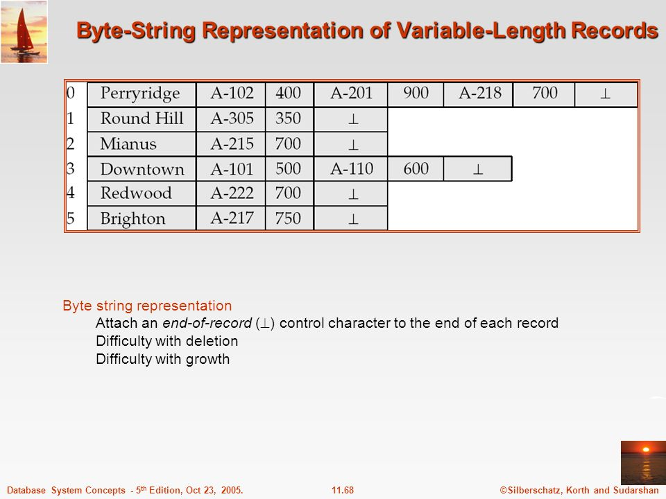 ©Silberschatz, Korth and Sudarshan11.68Database System Concepts - 5 th Edition, Oct 23, 2005. Byte-String Representation of Variable-Length Records By