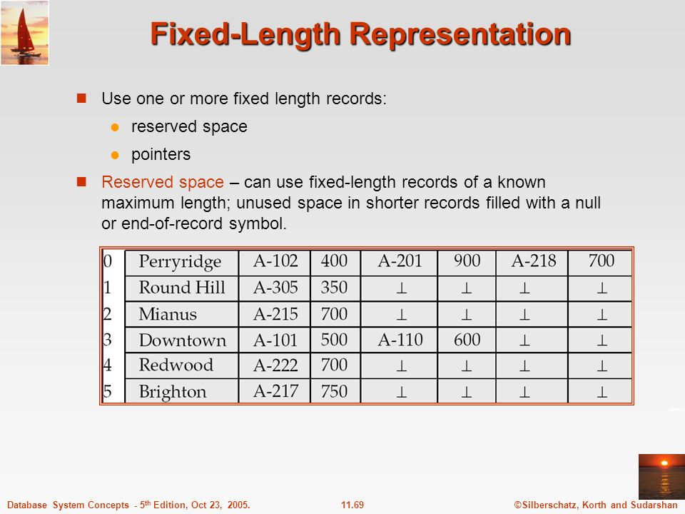 ©Silberschatz, Korth and Sudarshan11.69Database System Concepts - 5 th Edition, Oct 23, 2005. Fixed-Length Representation Use one or more fixed length