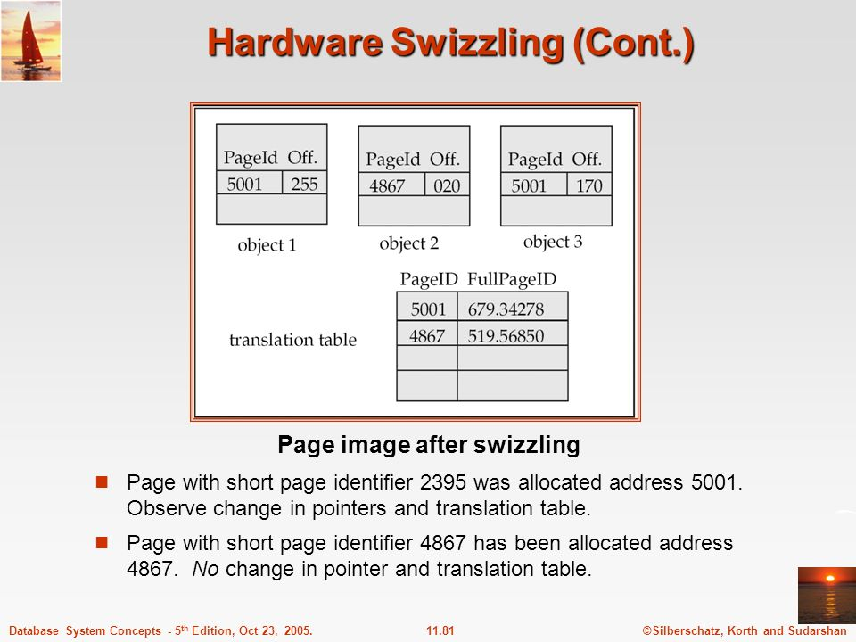 ©Silberschatz, Korth and Sudarshan11.81Database System Concepts - 5 th Edition, Oct 23, 2005. Hardware Swizzling (Cont.) Page with short page identifi