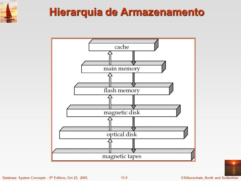 ©Silberschatz, Korth and Sudarshan11.9Database System Concepts - 5 th Edition, Oct 23, 2005. Hierarquia de Armazenamento