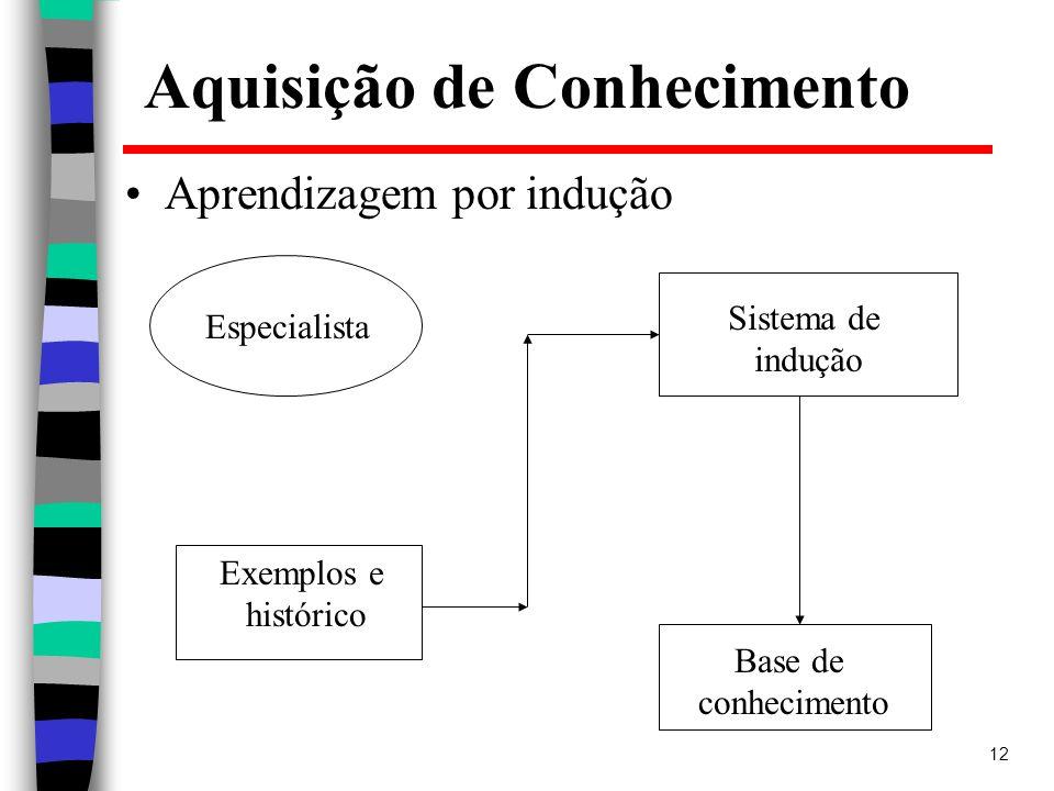 12 Aquisição de Conhecimento Aprendizagem por indução Especialista Exemplos e histórico Base de conhecimento Sistema de indução