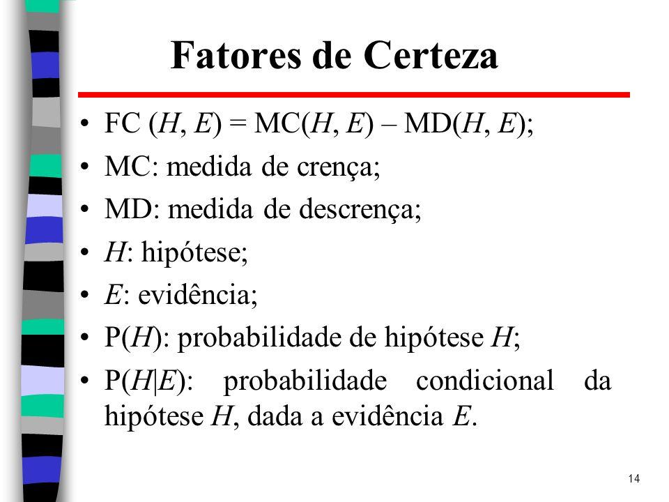14 Fatores de Certeza FC (H, E) = MC(H, E) – MD(H, E); MC: medida de crença; MD: medida de descrença; H: hipótese; E: evidência; P(H): probabilidade d