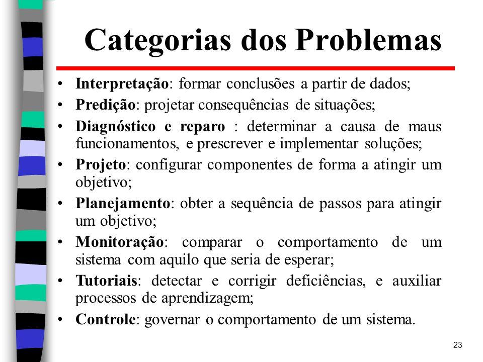23 Interpretação: formar conclusões a partir de dados; Predição: projetar consequências de situações; Diagnóstico e reparo : determinar a causa de mau