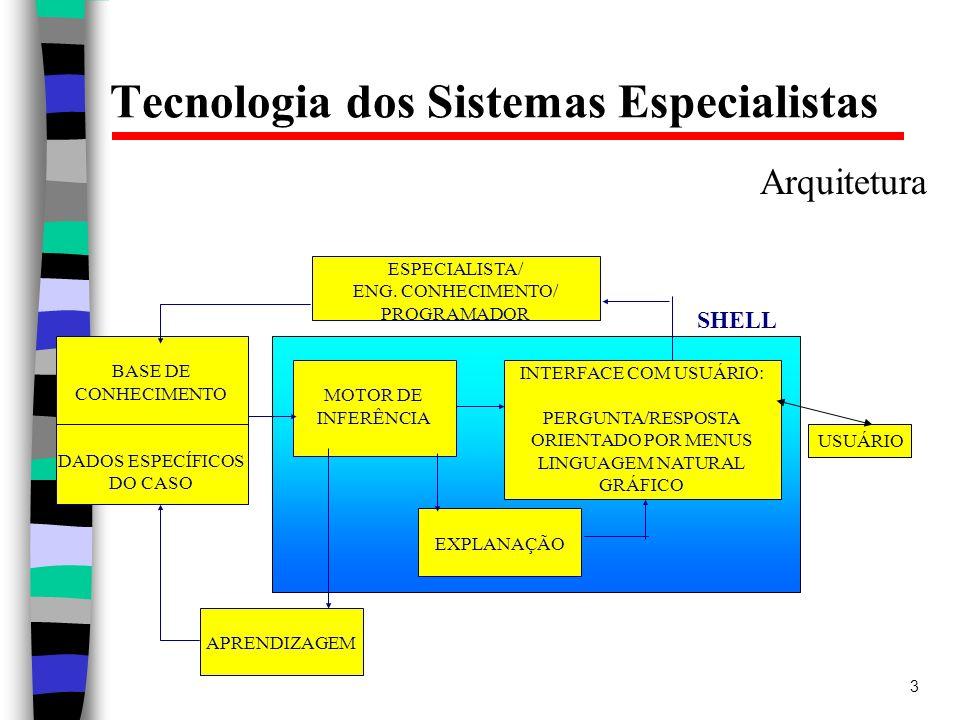 3 Tecnologia dos Sistemas Especialistas Arquitetura BASE DE CONHECIMENTO DADOS ESPECÍFICOS DO CASO MOTOR DE INFERÊNCIA INTERFACE COM USUÁRIO: PERGUNTA