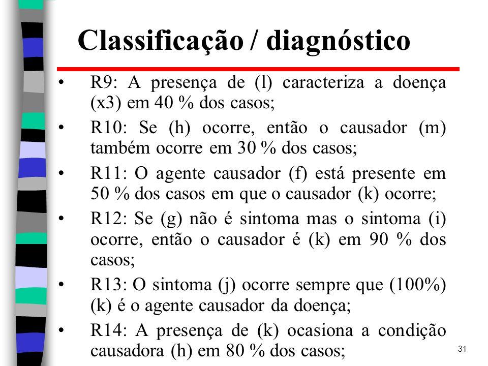 31 Classificação / diagnóstico R9: A presença de (l) caracteriza a doença (x3) em 40 % dos casos; R10: Se (h) ocorre, então o causador (m) também ocor