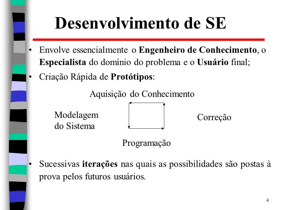4 Desenvolvimento de SE Envolve essencialmente o Engenheiro de Conhecimento, o Especialista do domínio do problema e o Usuário final; Criação Rápida d