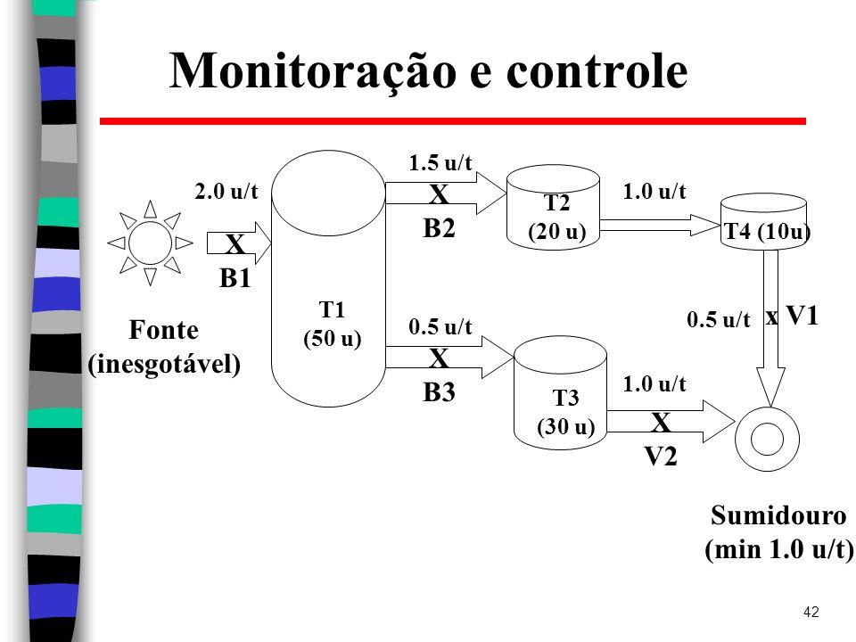 42 Monitoração e controle Fonte (inesgotável) Sumidouro (min 1.0 u/t) T2 (20 u) T1 (50 u) T3 (30 u) T4 (10u) X B1 X B2 X B3 1.0 u/t x V1 X V2 1.5 u/t