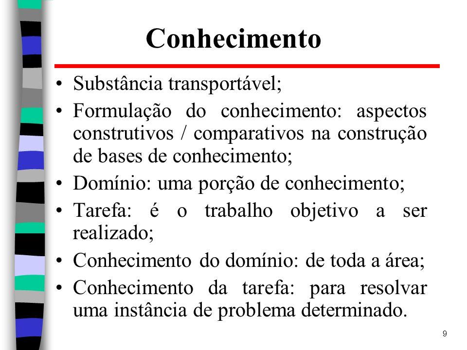 20 Fatores de Certeza Exemplo: A =(0.8)=> C C=(0.5)=>D B =(0.6)=> C Cálculos: FC(C, A AND B) = 0.8+0.6 – 0.48 = 0.92; FC(D, C) = 0.92 x 0.5 = 0.46