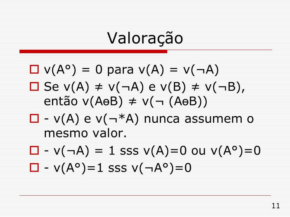 Valoração v(A°) = 0 para v(A) = v(¬A) Se v(A) v(¬A) e v(B) v(¬B), então v(A ө B) v(¬ (A ө B)) - v(A) e v(¬*A) nunca assumem o mesmo valor. - v(¬A) = 1
