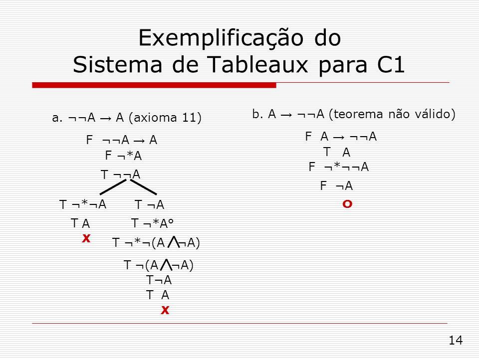 Exemplificação do Sistema de Tableaux para C1 a. ¬¬A A (axioma 11) F ¬¬A A ¬*A ¬¬A ¬*¬A ¬A A¬*A° ¬*¬(A ¬A) ¬(A ¬A) A ¬A X X b. A ¬¬A (teorema não váli
