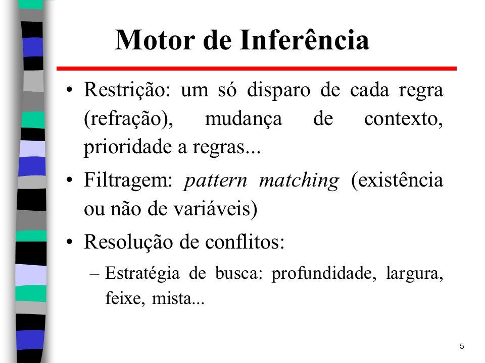 5 Motor de Inferência Restrição: um só disparo de cada regra (refração), mudança de contexto, prioridade a regras... Filtragem: pattern matching (exis