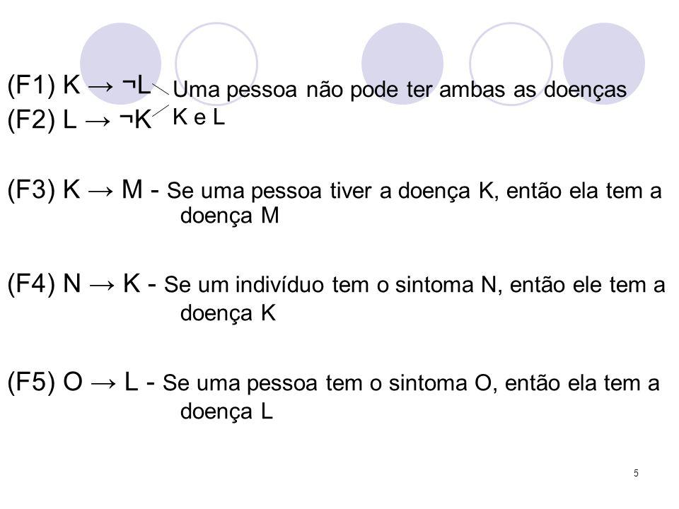5 (F1) K ¬L (F2) L ¬K (F3) K M - Se uma pessoa tiver a doença K, então ela tem a doença M (F4) N K - Se um indivíduo tem o sintoma N, então ele tem a