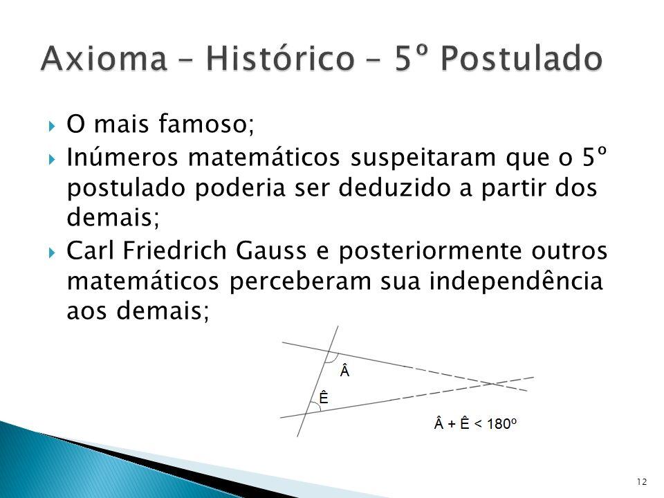 O mais famoso; Inúmeros matemáticos suspeitaram que o 5º postulado poderia ser deduzido a partir dos demais; Carl Friedrich Gauss e posteriormente out