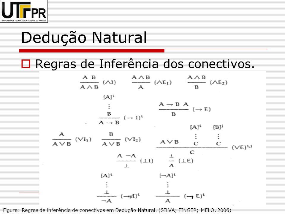 9 Dedução Natural Regras de Inferência dos conectivos. Figura: Regras de inferência de conectivos em Dedução Natural. (SILVA; FINGER; MELO, 2006)