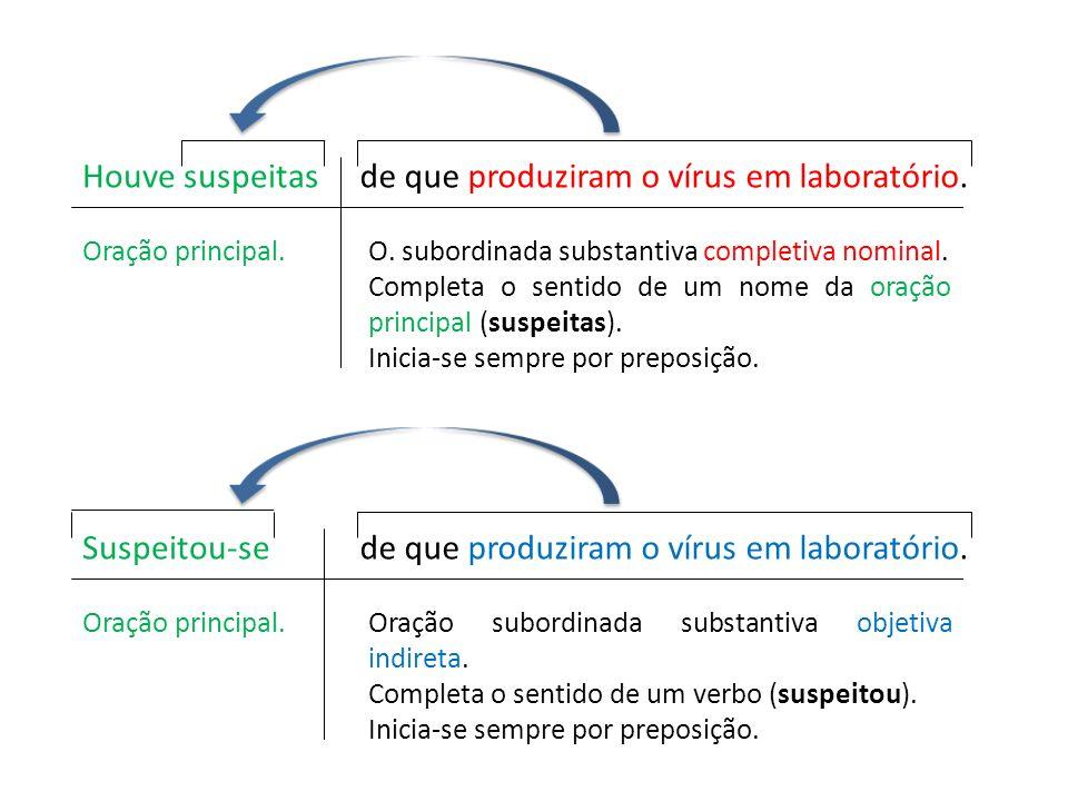 Houve suspeitasde que produziram o vírus em laboratório. Oração principal.O. subordinada substantiva completiva nominal. Completa o sentido de um nome