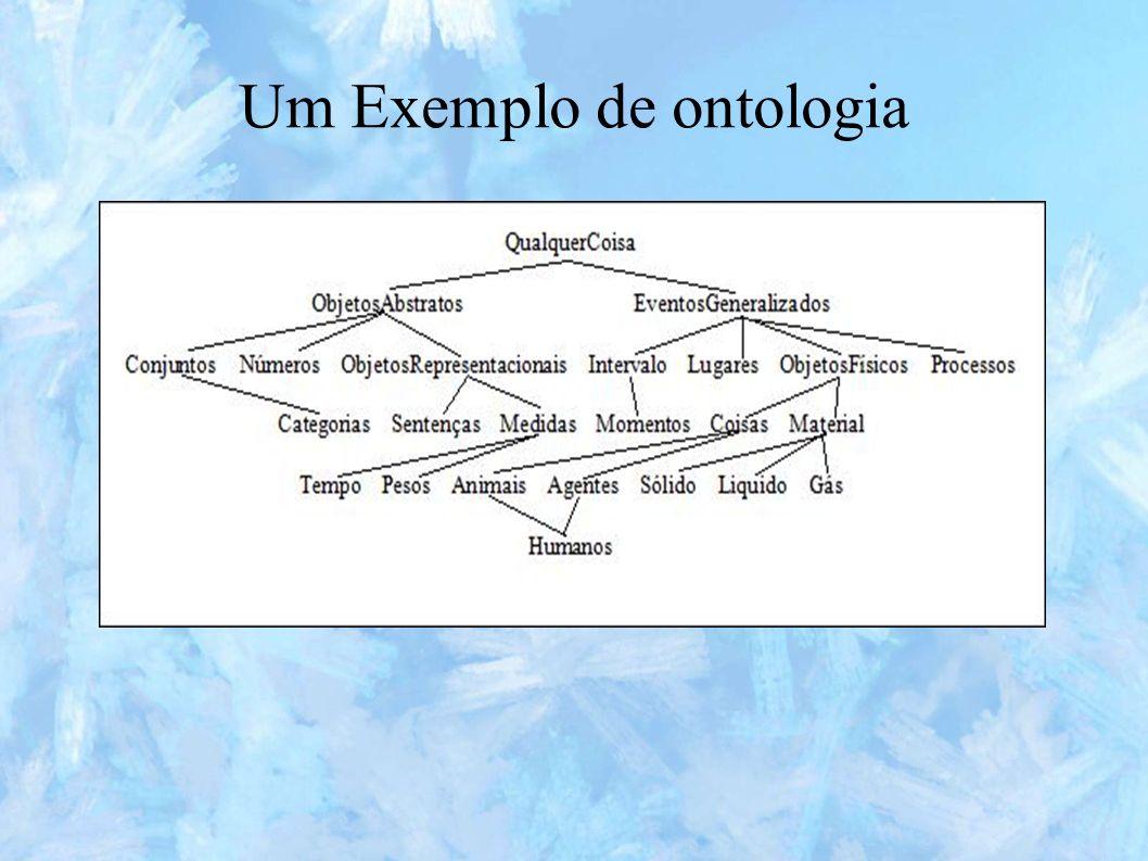 Ontologia Uma ontologia é criada por especialistas e define as regras que regulam a combinação entre termos e relações em um domínio do conhecimento.