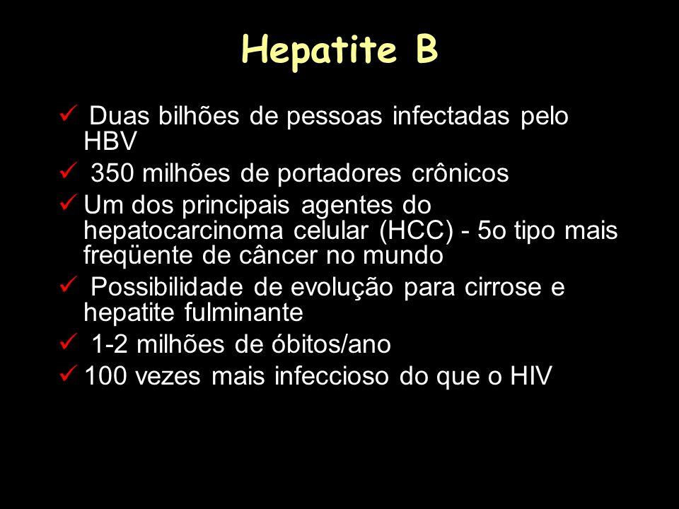 Hepatite B Duas bilhões de pessoas infectadas pelo HBV 350 milhões de portadores crônicos Um dos principais agentes do hepatocarcinoma celular (HCC) -