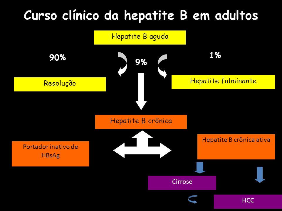 Curso clínico da hepatite B em adultos Hepatite B aguda Resolução 90% Hepatite fulminante 1% Hepatite B crônica 9% Hepatite B crônica ativa Portador i