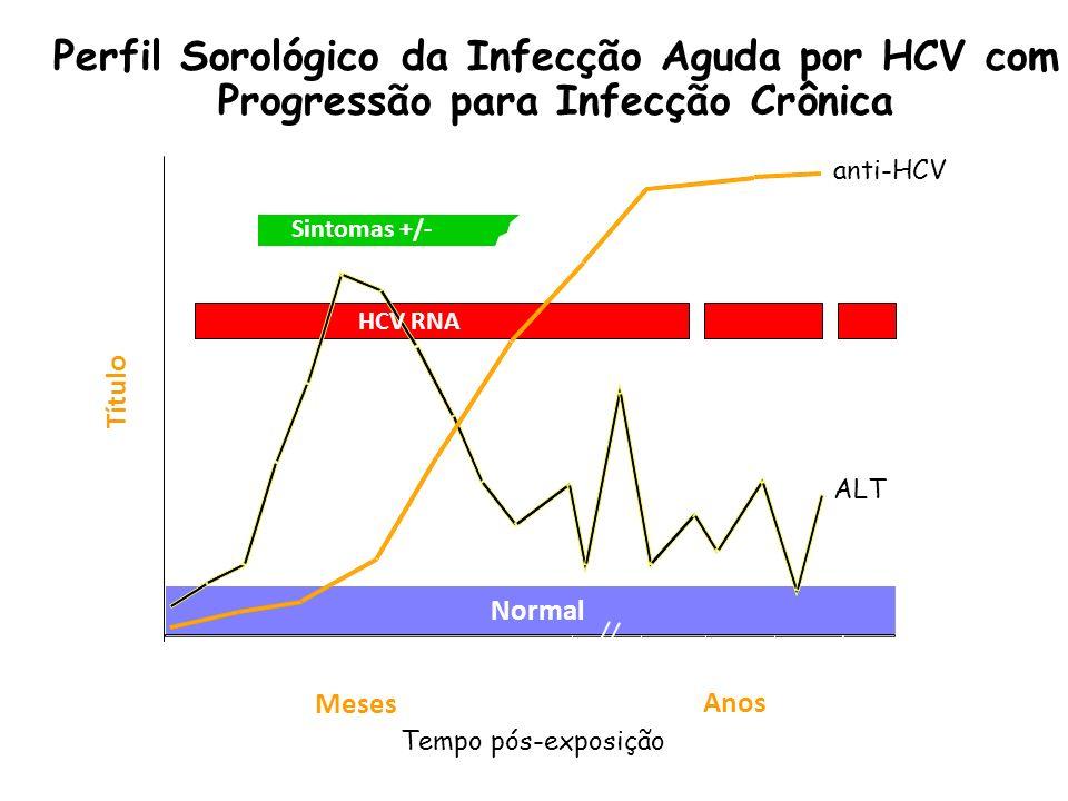 Perfil Sorológico da Infecção Aguda por HCV com Progressão para Infecção Crônica Sintomas +/- Tempo pós-exposição Título anti-HCV ALT Normal 012345 61