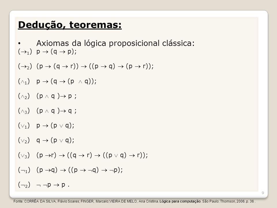 Dedução, teoremas: Axiomas da lógica proposicional clássica: ( 1 )p (q p); ( 2 )(p (q r)) ((p q) (p r)); ( 1 )p (q (p q)); ( 2 )(p q ) p ; ( 3 )(p q )