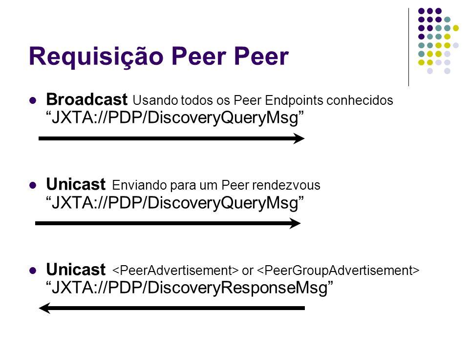 Requisição Peer Peer Broadcast Usando todos os Peer Endpoints conhecidos JXTA://PDP/DiscoveryQueryMsg Unicast Enviando para um Peer rendezvous JXTA://