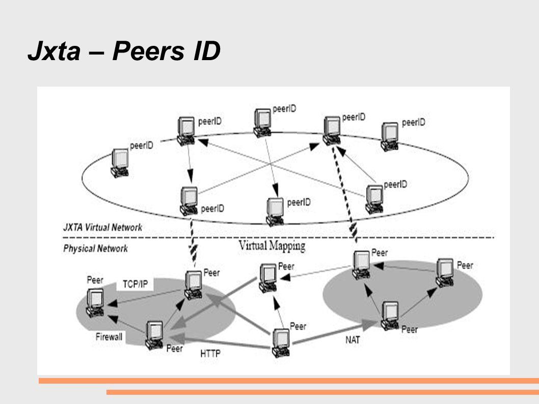 Jxta – Peers ID Cartão de visitas.