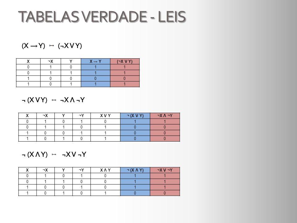 TABELAS VERDADE - LEIS X¬XYX Y(¬X V Y) 01011 01111 10000 10111 (X Y) (¬X V Y) X¬XY¬YX V Y¬ (X V Y)¬X Λ ¬Y 0101011 0110100 1001100 1010100 ¬ (X V Y) ¬X