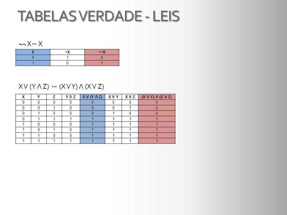 TABELAS VERDADE - LEIS ¬¬ X X X¬X¬¬X 010 101 X V (Y Λ Z) (X V Y) Λ (X V Z) XYZY Λ ZX V (Y Λ Z)X V YX V Z(X V Y) Λ (X V Z) 00000000 00100010 01000100 0