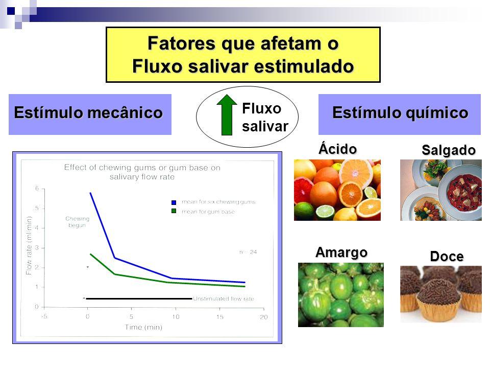 Estímulo mecânico Estímulo mecânico Estímulo químico Estímulo químico Fluxo salivar Fatores que afetam o Fluxo salivar estimulado ÁcidoSalgado Amargo