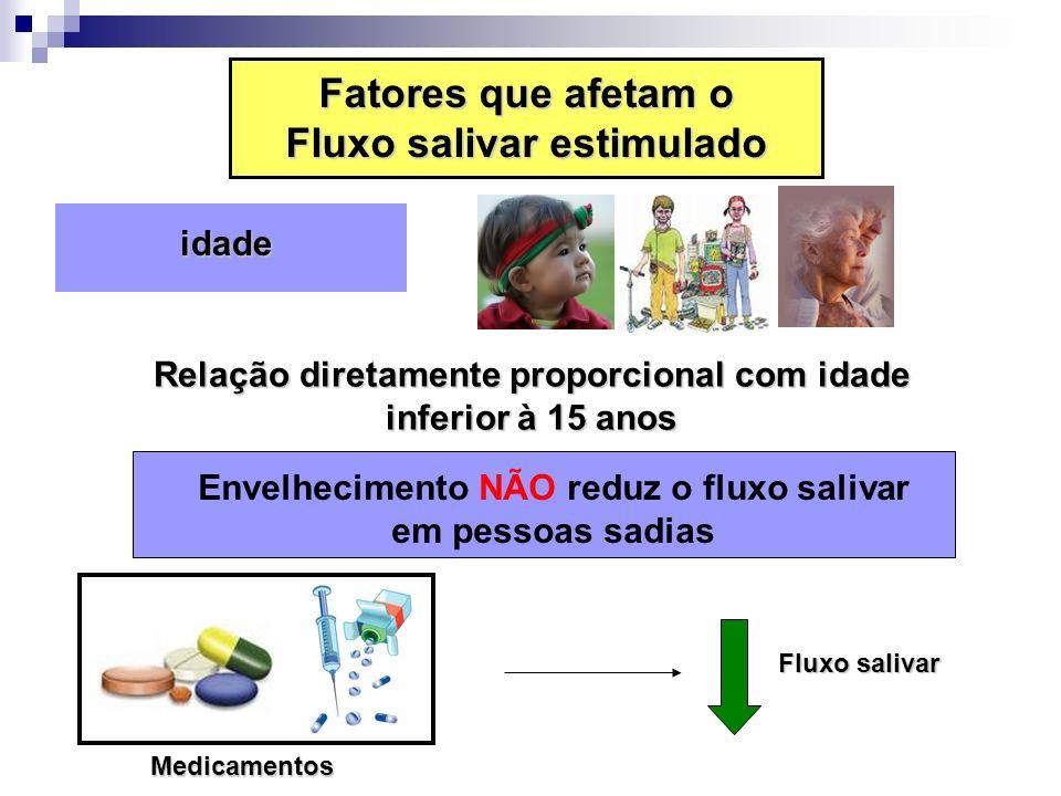 idade idade Relação diretamente proporcional com idade inferior à 15 anos Envelhecimento NÃO reduz o fluxo salivar em pessoas sadias Medicamentos Flux