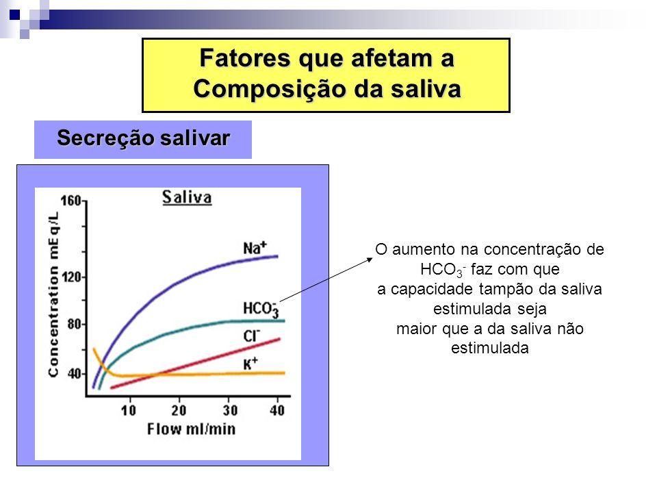 O aumento na concentração de HCO 3 - faz com que a capacidade tampão da saliva estimulada seja maior que a da saliva não estimulada Fatores que afetam