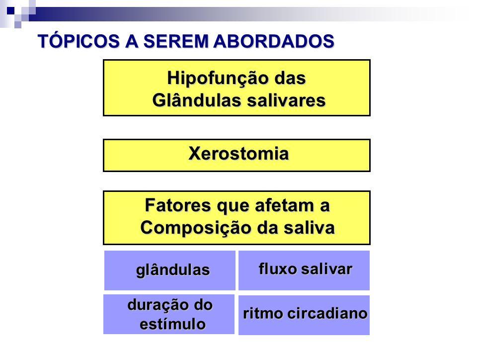 Ductos Reabsorção seletiva de íons Na + e Cl - Secreção de K + e HCO 3 - Fatores que afetam a Composição da saliva Secreção salivar Secreção salivar Ácino Produção da saliva primária ISOtônica em relação ao plasma