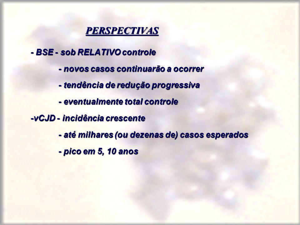 PERSPECTIVAS - BSE - sob RELATIVO controle - novos casos continuarão a ocorrer - tendência de redução progressiva - eventualmente total controle -vCJD