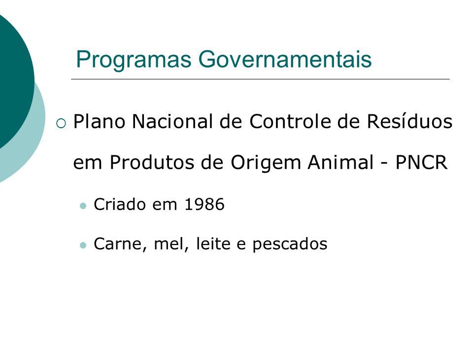 Programas Governamentais Plano Nacional de Controle de Resíduos em Produtos de Origem Animal - PNCR Criado em 1986 Carne, mel, leite e pescados